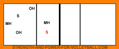 volleyball serve receive line up for setter in zone 2
