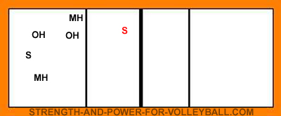 volleyball serve receive line up for setter in zone 3