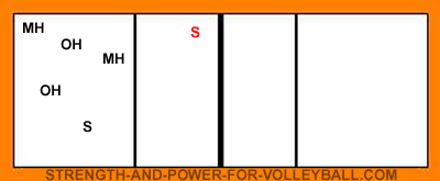 volleyball serve receive line up for setter in zone 4