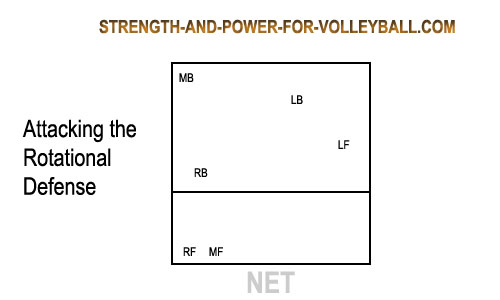 Rotational Defense For Volleyball