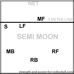 sem-moon volleyball formation