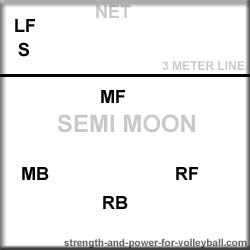 volleyball semi-moon formation