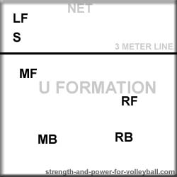 volleyball u formation