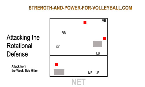 how to hit with more power in volleyball