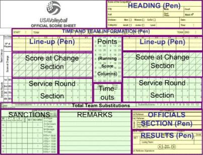 Usa Volleyball Score Sheets Printable,Volleyball.Printable