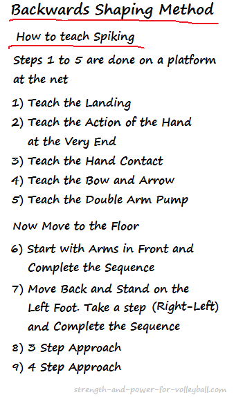 How to Teach Spiking a Volleyball