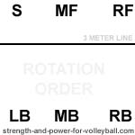 three player serve receive rotation order volleyball