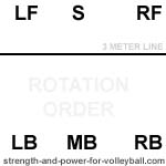 Setter in position 3 in volleyball alignment