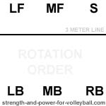 Rotation order 4 with setter in position 2 volleyball