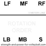 Rotation for setter in position 5 volleyball