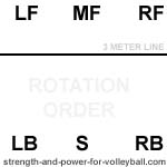 rotation order setter in position 6 volleyball