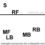 three player serve receive rotation order position 4 volleyball