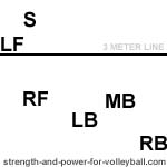 three player serve receive setter in position 3 volleyball rotation