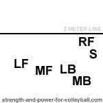 Serve receive 3 player alignment for setter in position 1 volleyball