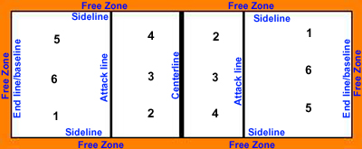volleyball court dimensions and official volleyball court specificationsVolleyball Court Diagram With Positions Quotes #5