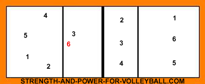 volleyball rotation  setter overlapvolleyball alignment for players in position
