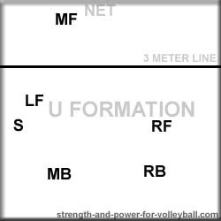 volleyball u formation