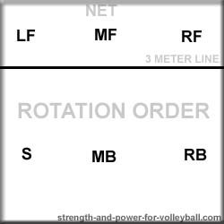 volleyball rotation order 5-1