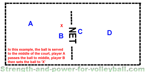 Learn beach volleyball. Do you understand the basics? Learn serve receive strategy that's critical for being successful on the beach. How to play defense and block in doubles...