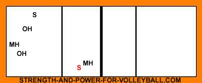 6-2 serve receive formations